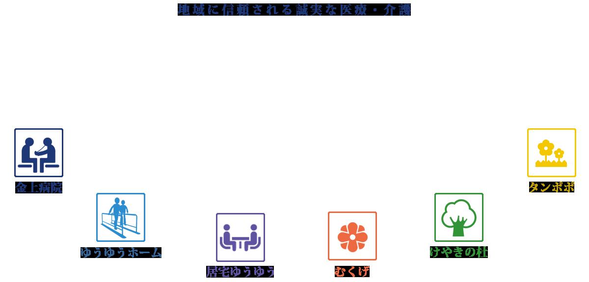 医療法人金上仁友会 金上病院【...